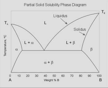 ECE Illinois - ece444: Phase Diagrams for Solid Phase Diffusion